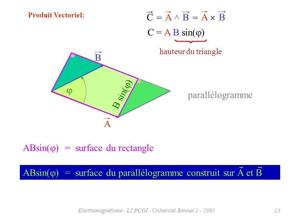 Electromagnétisme - L2 PCGI - Université Rennes 1 - 200515 parallélogramme Produit Vectoriel: AB ABC == C = A B sin( ) A B ABsin( ) = surface du paral