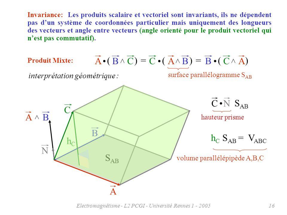 Electromagnétisme - L2 PCGI - Université Rennes 1 - 200516 AB S AB surface parallélogramme S AB N Invariance: Les produits scalaire et vectoriel sont