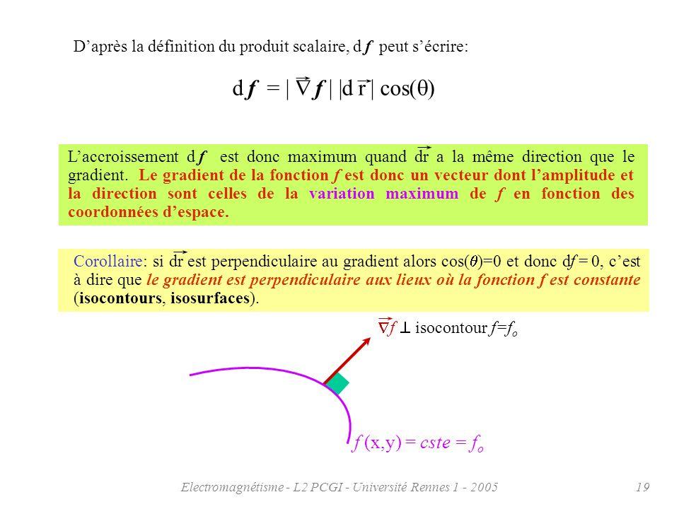 Electromagnétisme - L2 PCGI - Université Rennes 1 - 200519 f isocontour f=f o Laccroissement d f est donc maximum quand dr a la même direction que le