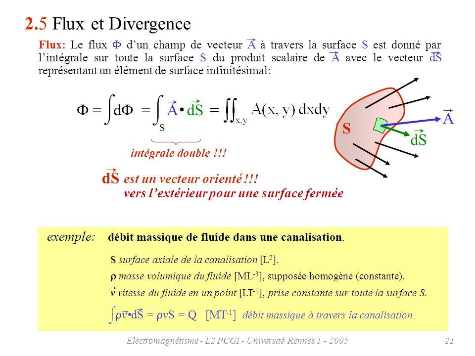 Electromagnétisme - L2 PCGI - Université Rennes 1 - 200521 exemple: débit massique de fluide dans une canalisation. S 2.5 Flux et Divergence dS = d =
