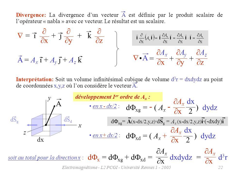 Electromagnétisme - L2 PCGI - Université Rennes 1 - 200522 = i + j + k x y z Divergence: La divergence dun vecteur A est définie par le produit scalai