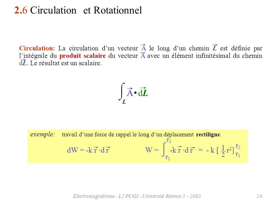 Electromagnétisme - L2 PCGI - Université Rennes 1 - 200524 2.6 Circulation et Rotationnel exemple: travail dune force de rappel le long dun déplacemen