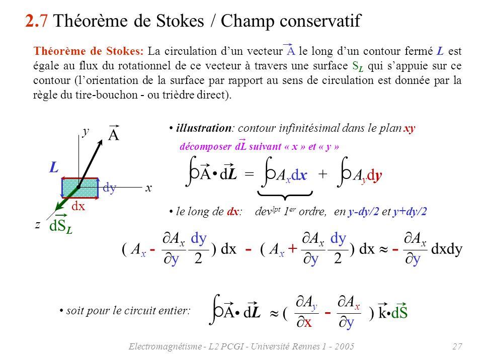 Electromagnétisme - L2 PCGI - Université Rennes 1 - 200527 dS L illustration: contour infinitésimal dans le plan xy dx dy L Théorème de Stokes: La cir