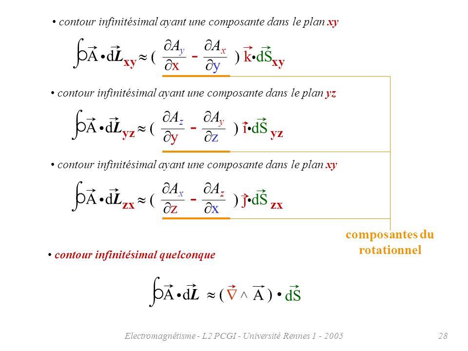 Electromagnétisme - L2 PCGI - Université Rennes 1 - 200528 contour infinitésimal ayant une composante dans le plan xy xy dLdLA ( - ) k dS A x y A y x