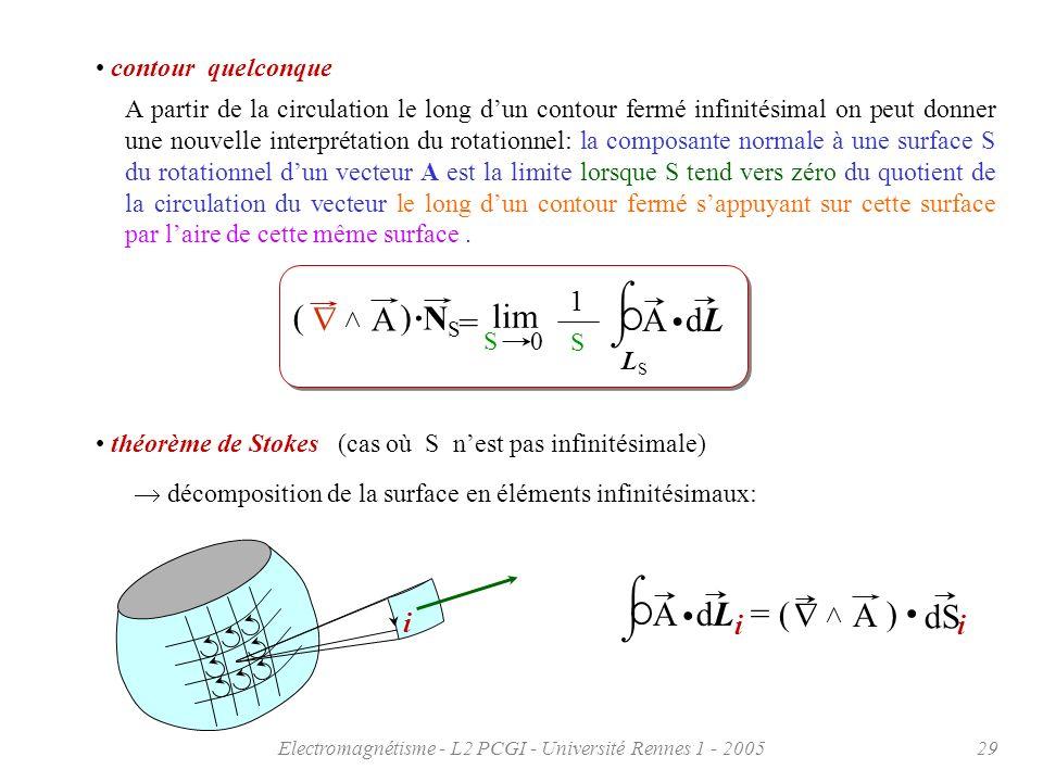Electromagnétisme - L2 PCGI - Université Rennes 1 - 200529 contour quelconque A partir de la circulation le long dun contour fermé infinitésimal on pe