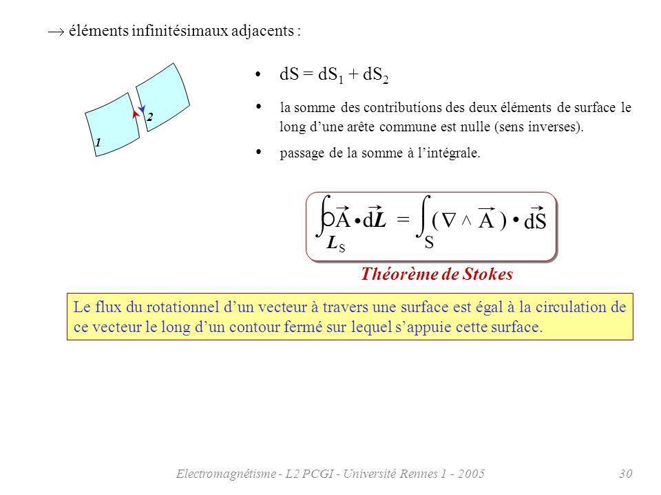Electromagnétisme - L2 PCGI - Université Rennes 1 - 200530 Théorème de Stokes Le flux du rotationnel dun vecteur à travers une surface est égal à la c
