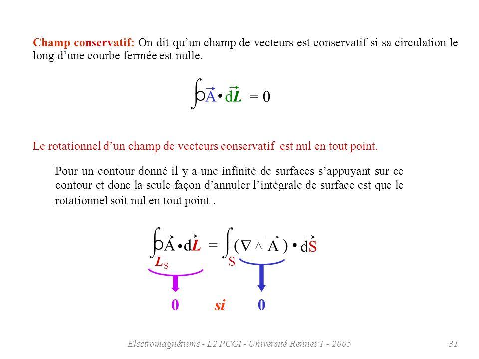 Electromagnétisme - L2 PCGI - Université Rennes 1 - 200531 Champ conservatif: On dit quun champ de vecteurs est conservatif si sa circulation le long