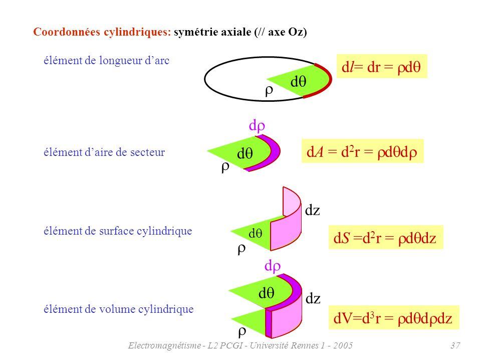 Electromagnétisme - L2 PCGI - Université Rennes 1 - 200537 Coordonnées cylindriques: symétrie axiale (// axe Oz) élément de longueur darc dA = d 2 r =
