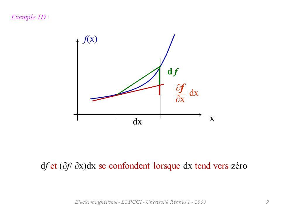 Electromagnétisme - L2 PCGI - Université Rennes 1 - 200520 Notion dopérateur: Lopération sur la fonction scalaire f qui donne les coordonnées du vecteur gradient revient à faire agir lopérateur (« nabla ») sur la fonction de la manière suivante: = i + j + k x y z f x f y f z f = i + j + k i + j + k x y z f (x,y,z) appliquer la dérivation partielle par rapport à « x » à la fonction f et prendre le résultat comme composante suivant x