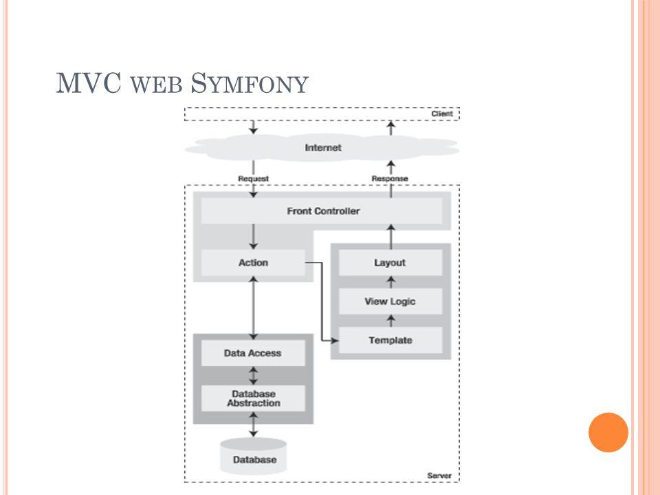 MVC WEB S YMFONY