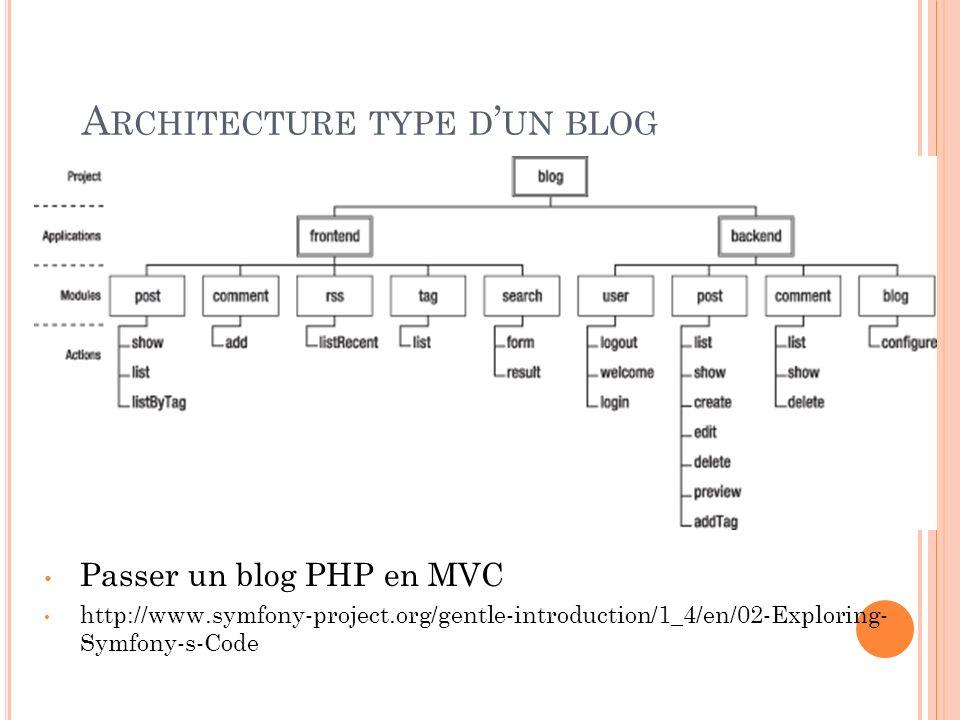 A RCHITECTURE TYPE D UN BLOG Passer un blog PHP en MVC http://www.symfony-project.org/gentle-introduction/1_4/en/02-Exploring- Symfony-s-Code