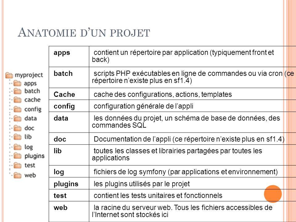 A NATOMIE D UN PROJET apps contient un répertoire par application (typiquement front et back) batch scripts PHP exécutables en ligne de commandes ou v
