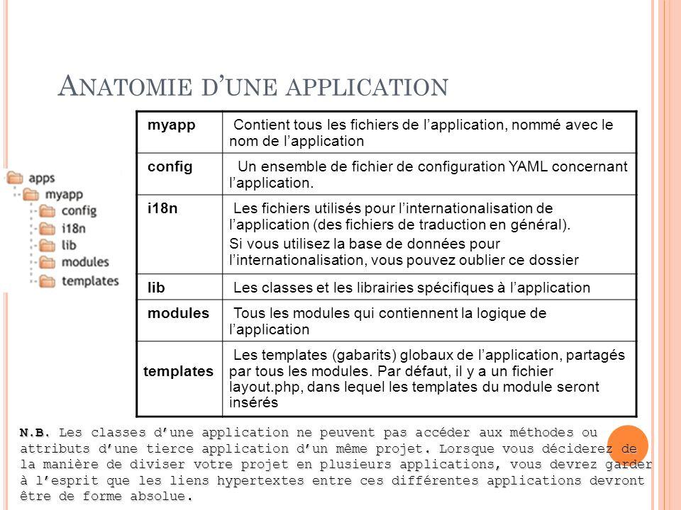 A NATOMIE D UNE APPLICATION myapp Contient tous les fichiers de lapplication, nommé avec le nom de lapplication config Un ensemble de fichier de confi