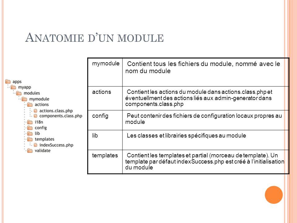 A NATOMIE D UN MODULE mymodule Contient tous les fichiers du module, nommé avec le nom du module actions Contient les actions du module dans actions.c