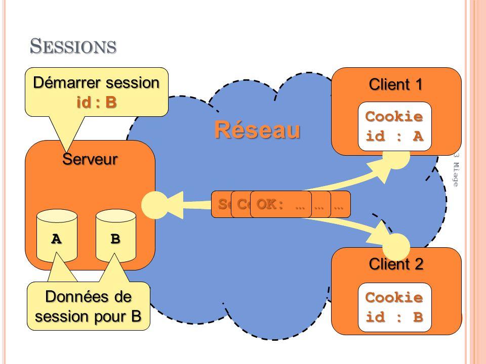 S ESSIONS 03:32:45 18 PWB L3 Miage Réseau Client 1 Serveur A Démarrer session id : A Données de session pour A GET / Set-Cookie: … Cookie: … OK: … Client 2 B Démarrer session id : B Données de session pour B GET / Set-Cookie: … Cookie: … OK: … Cookie id : A Cookie id : B