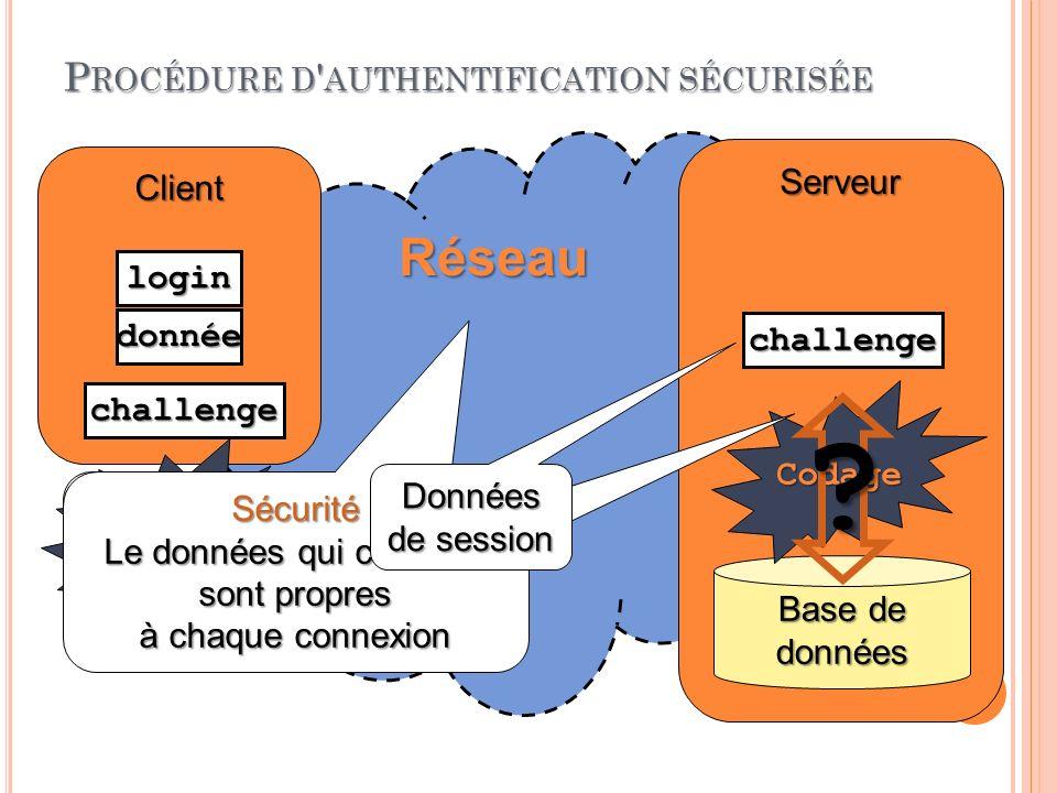 P ROCÉDURE D AUTHENTIFICATION SÉCURISÉE 03:32:45 22 Programmation Web 2010-2011 Réseau Client Serveur Base de données Codage .