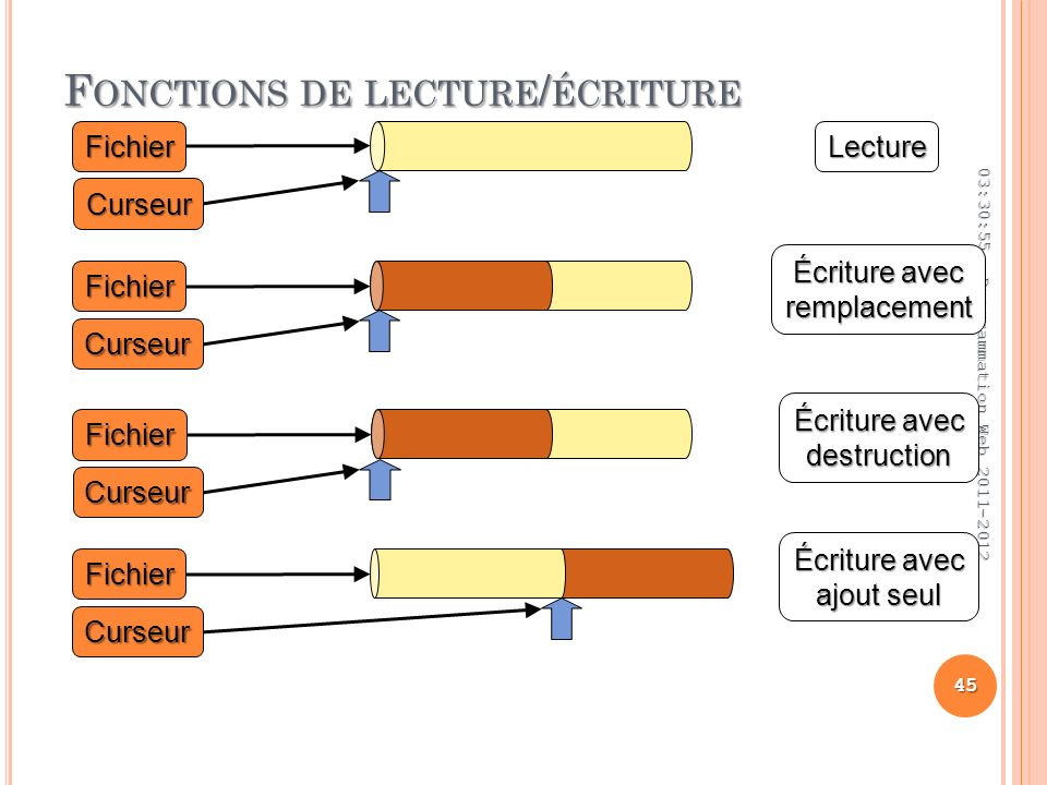 F ONCTIONS DE LECTURE / ÉCRITURE 03:32:45 45 Programmation Web 2011-2012 Fichier Curseur Fichier Curseur Lecture Écriture avec remplacement Fichier Curseur destruction Fichier Curseur ajout seul