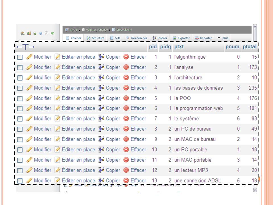 A FFICHER LE CONTENU D UNE TABLE 03:32:45 75 Programmation Web 2011-2012