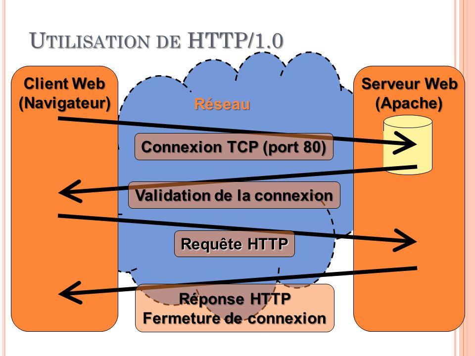 U TILISATION DE HTTP/1.0 03:32:44 9 Programmation Web 2010-2011 Réseau Client Web (Navigateur) Serveur Web (Apache) Connexion TCP (port 80) Validation de la connexion Requête HTTP Réponse HTTP Fermeture de connexion