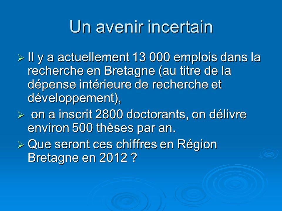 Un avenir incertain Il y a actuellement 13 000 emplois dans la recherche en Bretagne (au titre de la dépense intérieure de recherche et développement), Il y a actuellement 13 000 emplois dans la recherche en Bretagne (au titre de la dépense intérieure de recherche et développement), on a inscrit 2800 doctorants, on délivre environ 500 thèses par an.