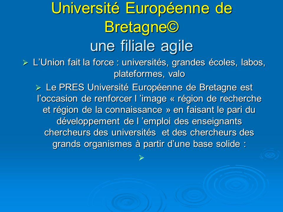 Université Européenne de Bretagne© une filiale agile LUnion fait la force : universités, grandes écoles, labos, plateformes, valo LUnion fait la force : universités, grandes écoles, labos, plateformes, valo Le PRES Université Européenne de Bretagne est loccasion de renforcer l image « région de recherche et région de la connaissance » en faisant le pari du développement de l emploi des enseignants chercheurs des universités et des chercheurs des grands organismes à partir dune base solide : Le PRES Université Européenne de Bretagne est loccasion de renforcer l image « région de recherche et région de la connaissance » en faisant le pari du développement de l emploi des enseignants chercheurs des universités et des chercheurs des grands organismes à partir dune base solide :