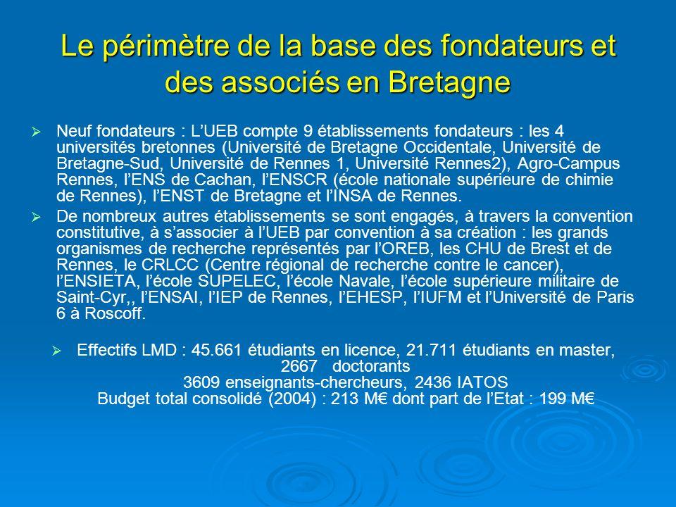 Le périmètre de la base des fondateurs et des associés en Bretagne Neuf fondateurs : LUEB compte 9 établissements fondateurs : les 4 universités bretonnes (Université de Bretagne Occidentale, Université de Bretagne-Sud, Université de Rennes 1, Université Rennes2), Agro-Campus Rennes, lENS de Cachan, lENSCR (école nationale supérieure de chimie de Rennes), lENST de Bretagne et lINSA de Rennes.