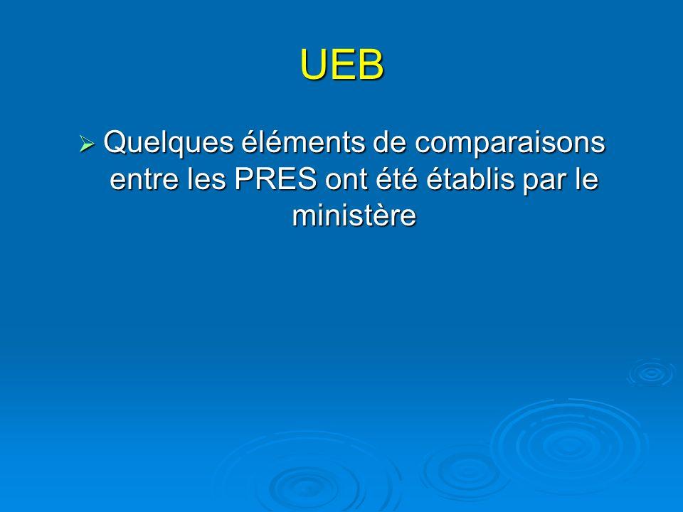 UEB Quelques éléments de comparaisons entre les PRES ont été établis par le ministère Quelques éléments de comparaisons entre les PRES ont été établis par le ministère