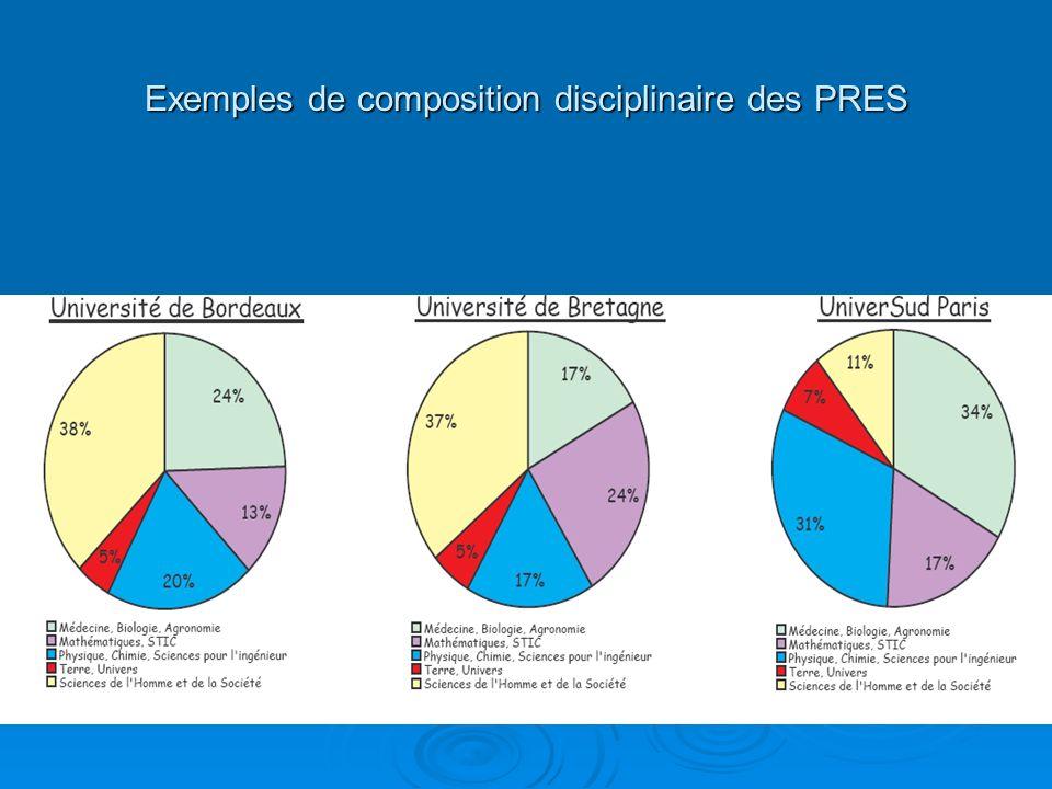Exemples de composition disciplinaire des PRES