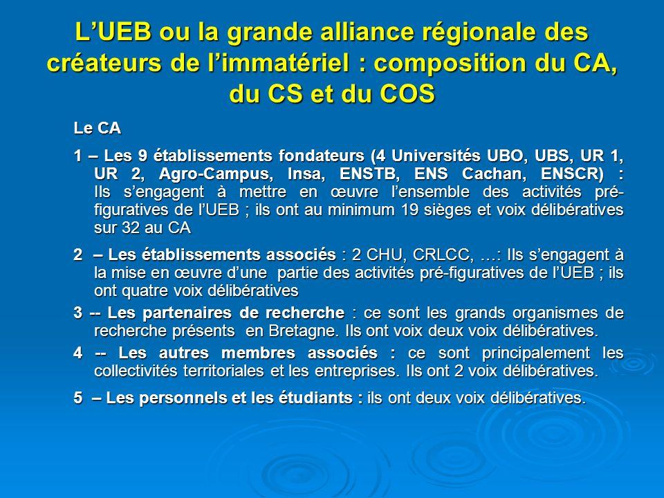 LUEB ou la grande alliance régionale des créateurs de limmatériel : composition du CA, du CS et du COS Le CA 1 – Les 9 établissements fondateurs (4 Universités UBO, UBS, UR 1, UR 2, Agro-Campus, Insa, ENSTB, ENS Cachan, ENSCR) : Ils sengagent à mettre en œuvre lensemble des activités pré- figuratives de lUEB ; ils ont au minimum 19 sièges et voix délibératives sur 32 au CA 2 – Les établissements associés : 2 CHU, CRLCC, …: Ils sengagent à la mise en œuvre dune partie des activités pré-figuratives de lUEB ; ils ont quatre voix délibératives 3 -- Les partenaires de recherche : ce sont les grands organismes de recherche présents en Bretagne.