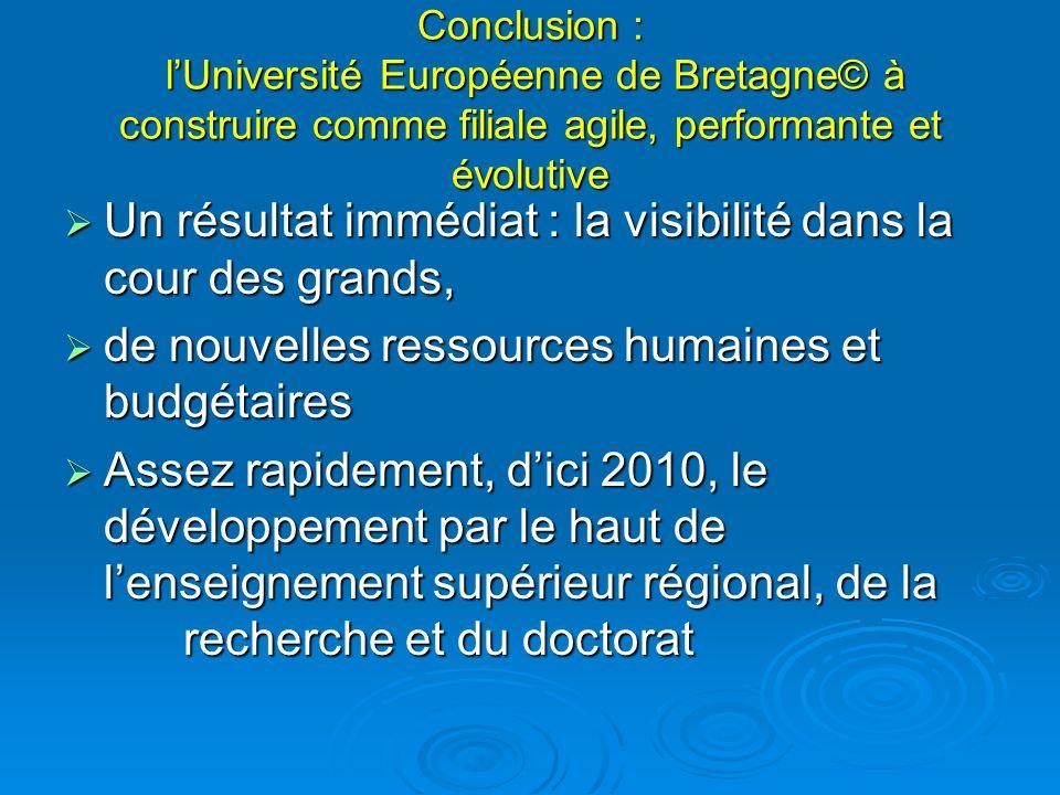 Conclusion : lUniversité Européenne de Bretagne© à construire comme filiale agile, performante et évolutive Un résultat immédiat : la visibilité dans la cour des grands, Un résultat immédiat : la visibilité dans la cour des grands, de nouvelles ressources humaines et budgétaires de nouvelles ressources humaines et budgétaires Assez rapidement, dici 2010, le développement par le haut de lenseignement supérieur régional, de la recherche et du doctorat Assez rapidement, dici 2010, le développement par le haut de lenseignement supérieur régional, de la recherche et du doctorat