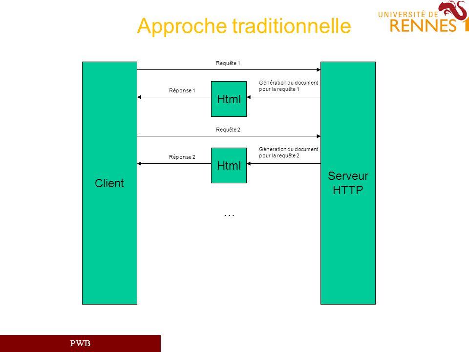 PWB Approche traditionnelle Html Serveur HTTP Requête 1 Génération du document pour la requête 1 Réponse 1 Html Requête 2 Génération du document pour