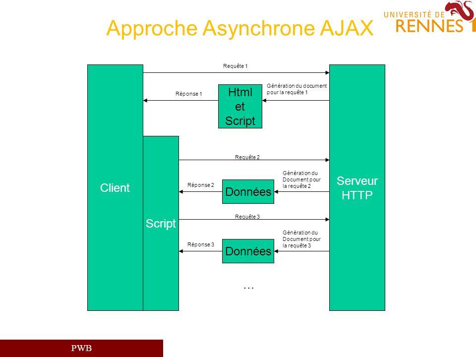 PWB Approche Asynchrone AJAX Html et Script Serveur HTTP Requête 1 Génération du document pour la requête 1 Réponse 1 Client Script Requête 2 Données