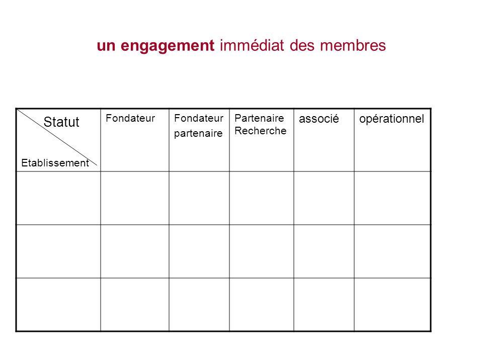 un engagement immédiat des membres Statut Etablissement Fondateur partenaire Partenaire Recherche associéopérationnel