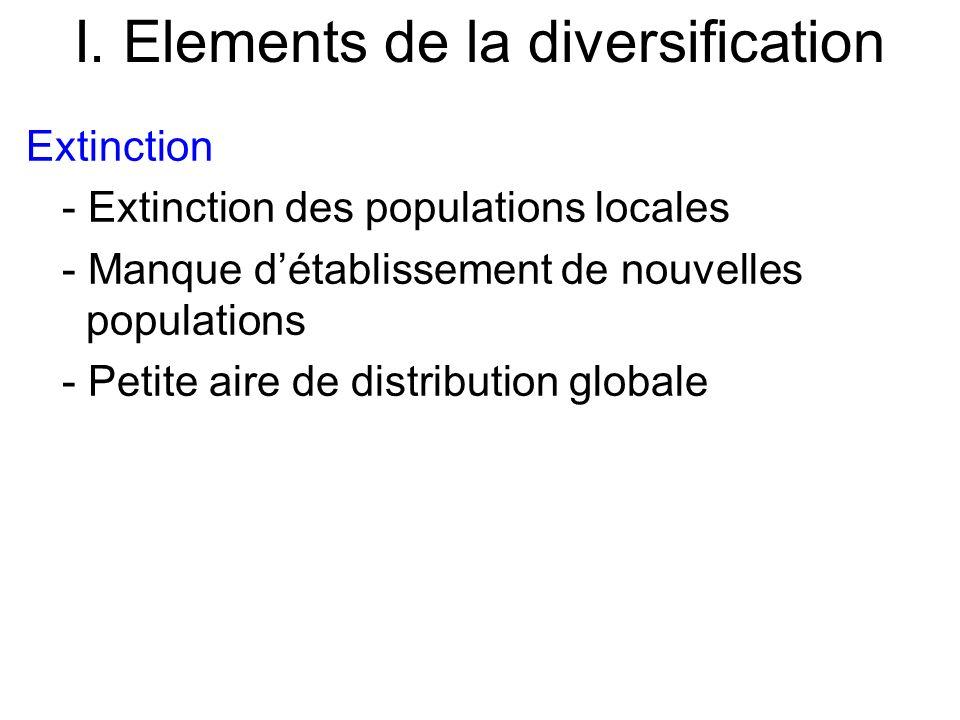 I. Elements de la diversification Extinction - Extinction des populations locales - Manque détablissement de nouvelles populations - Petite aire de di
