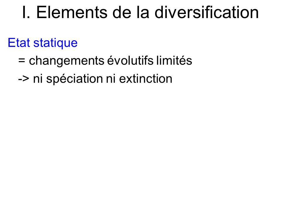 I. Elements de la diversification Etat statique = changements évolutifs limités -> ni spéciation ni extinction