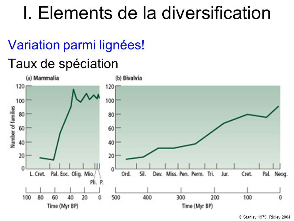 I. Elements de la diversification Variation parmi lignées! Taux de spéciation © Stanley 1979, Ridley 2004