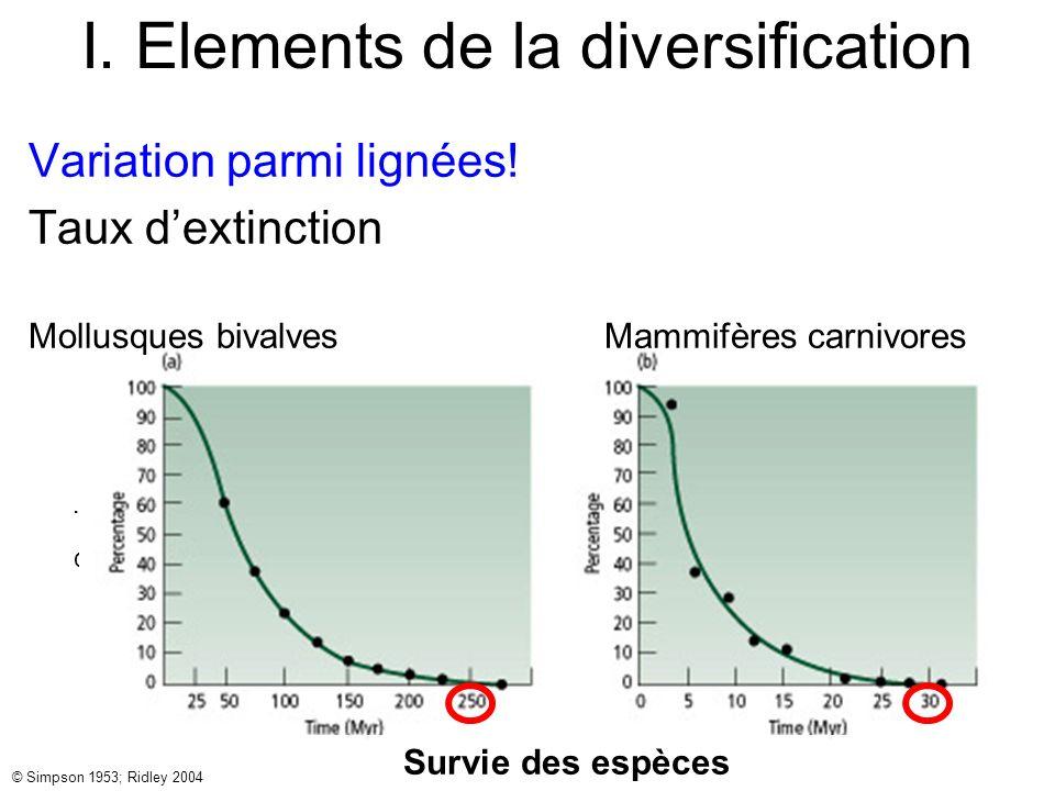 I. Elements de la diversification © Simpson 1953; Ridley 2004 Survie Variation parmi lignées! Taux dextinction Mollusques bivalves Mammifères carnivor