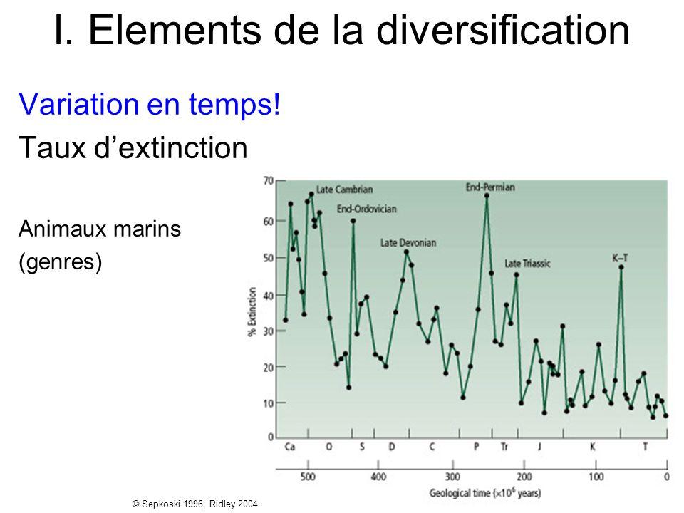 I. Elements de la diversification Variation en temps! Taux dextinction Animaux marins (genres) © Sepkoski 1996; Ridley 2004