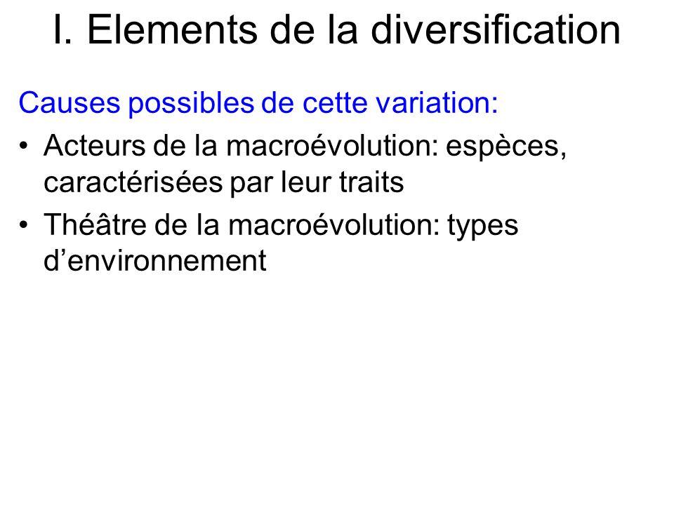 I. Elements de la diversification Causes possibles de cette variation: Acteurs de la macroévolution: espèces, caractérisées par leur traits Théâtre de