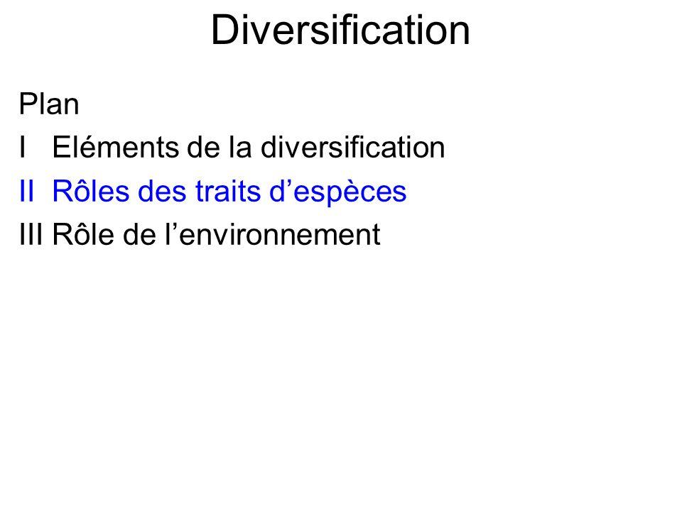 Diversification Plan I Eléments de la diversification II Rôles des traits despèces III Rôle de lenvironnement