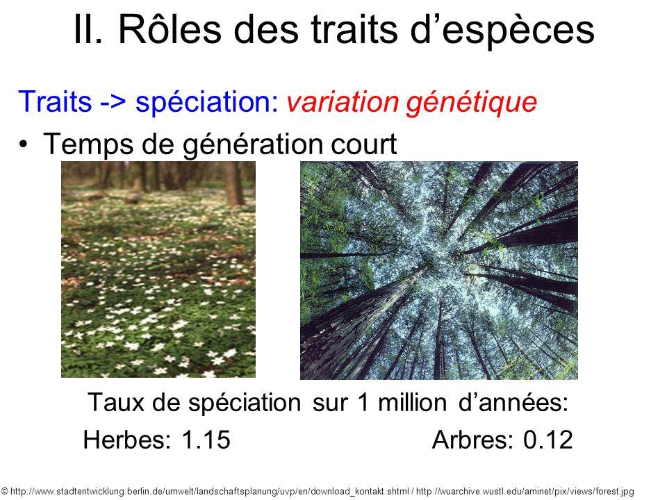 II. Rôles des traits despèces Traits -> spéciation: variation génétique Temps de génération court Taux de spéciation sur 1 million dannées: Herbes: 1.