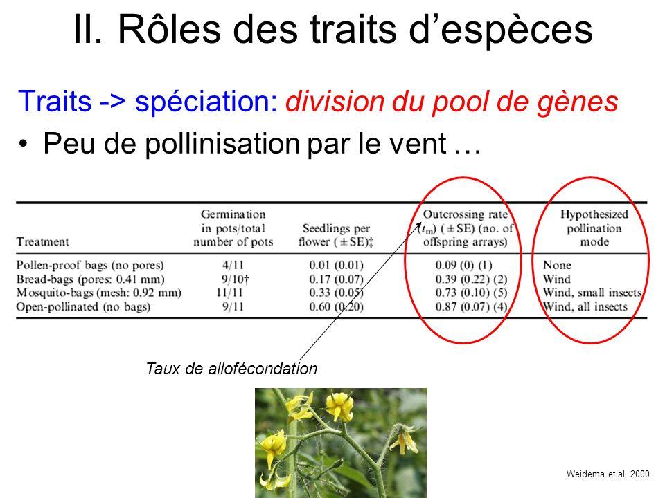 II. Rôles des traits despèces Traits -> spéciation: division du pool de gènes Peu de pollinisation par le vent … Weidema et al 2000 Taux de allofécond