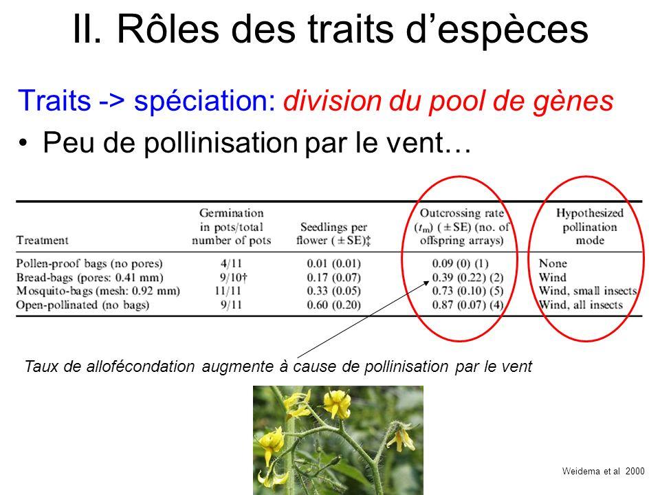 II. Rôles des traits despèces Traits -> spéciation: division du pool de gènes Peu de pollinisation par le vent… Weidema et al 2000 Taux de alloféconda