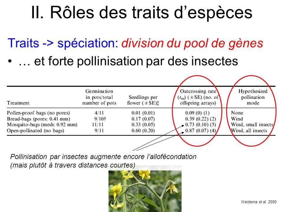 II. Rôles des traits despèces Traits -> spéciation: division du pool de gènes … et forte pollinisation par des insectes Weidema et al 2000 Pollinisati