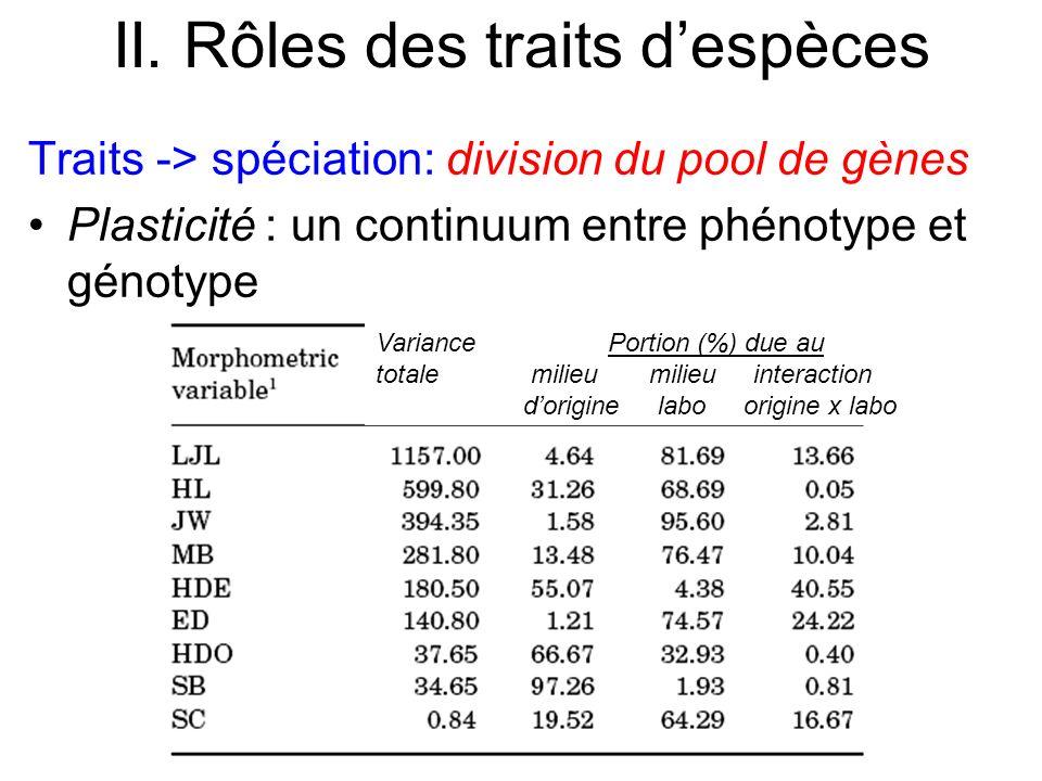 II. Rôles des traits despèces Traits -> spéciation: division du pool de gènes Plasticité : un continuum entre phénotype et génotype Variance Portion (