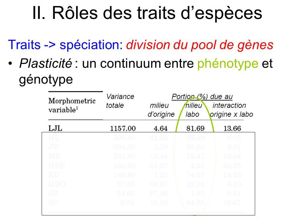 II. Rôles des traits despèces Traits -> spéciation: division du pool de gènes Plasticité : un continuum entre phénotype et génotype Variance expliqué