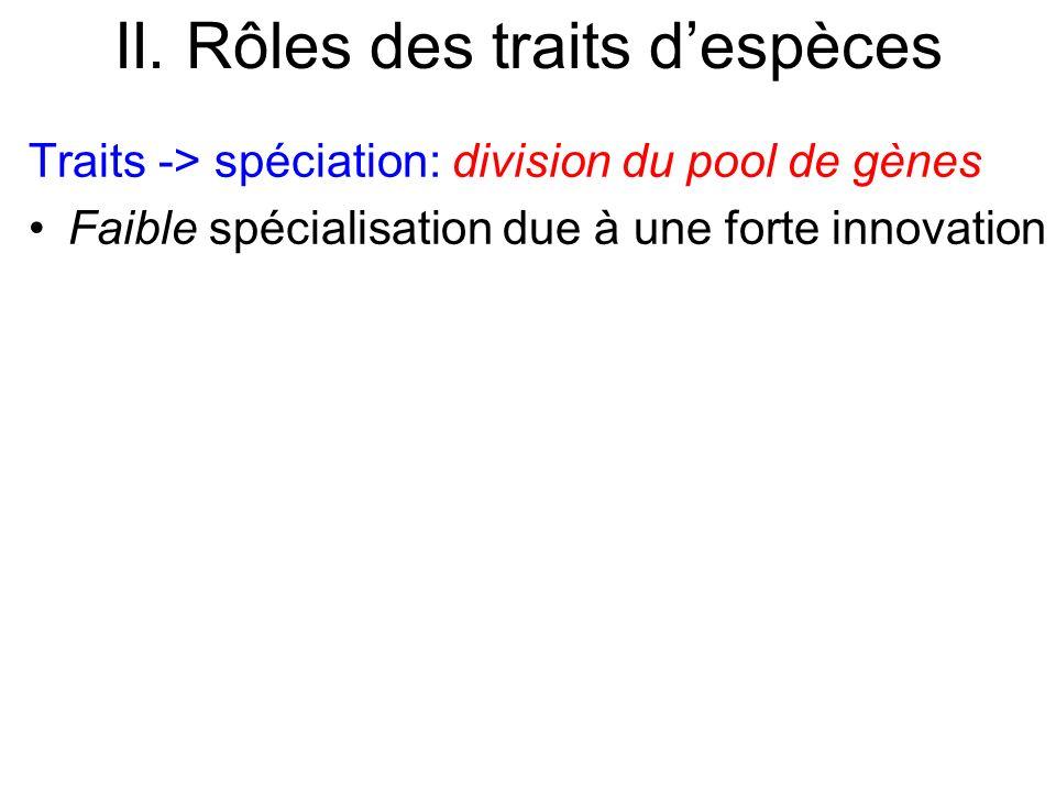 II. Rôles des traits despèces Traits -> spéciation: division du pool de gènes Faible spécialisation due à une forte innovation