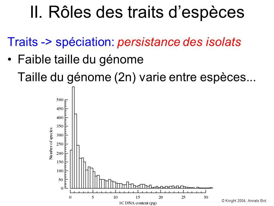 II. Rôles des traits despèces Traits -> spéciation: persistance des isolats Faible taille du génome Taille du génome (2n) varie entre espèces... © Kni
