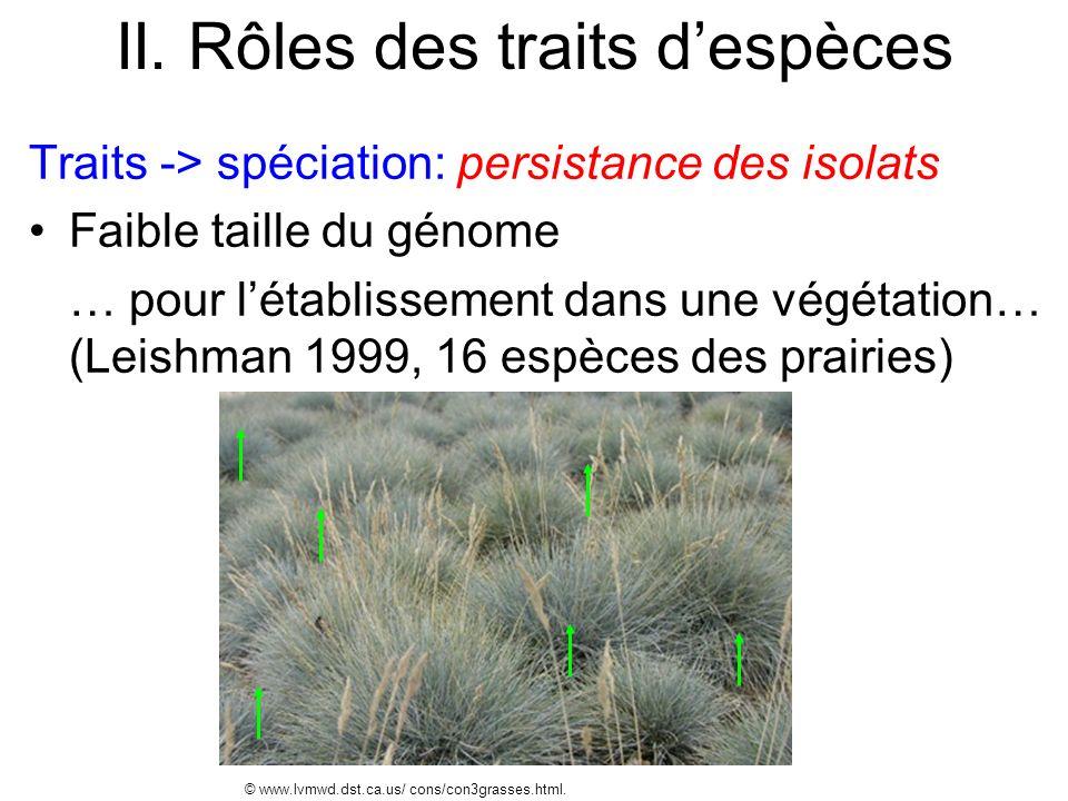 II. Rôles des traits despèces Traits -> spéciation: persistance des isolats Faible taille du génome … pour létablissement dans une végétation… (Leishm