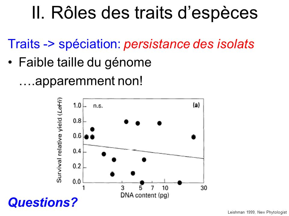 II. Rôles des traits despèces Traits -> spéciation: persistance des isolats Faible taille du génome ….apparemment non! Leishman 1999, New Phytologist